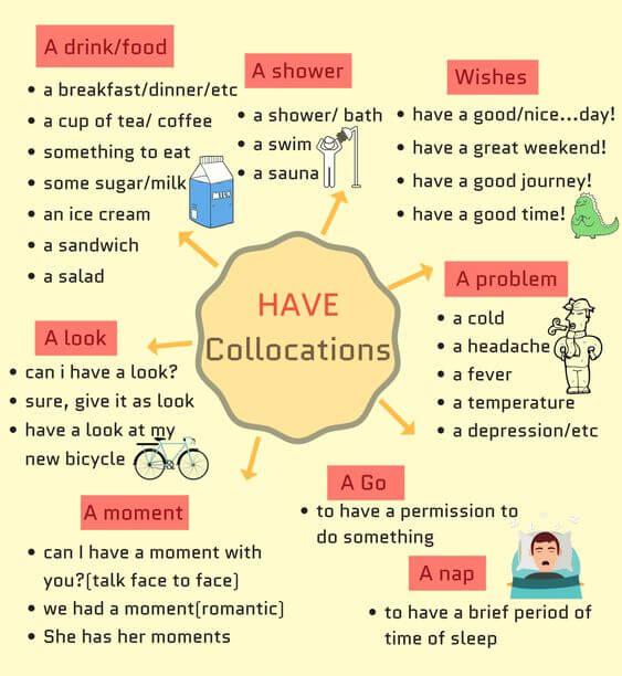 Các cụm Collocations thông dụng